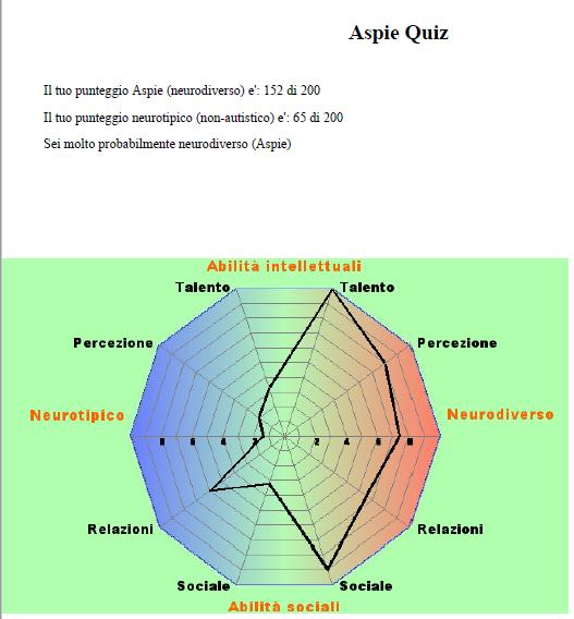 risultati test